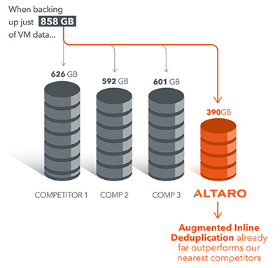 Best Deduplication and Fast Recovery